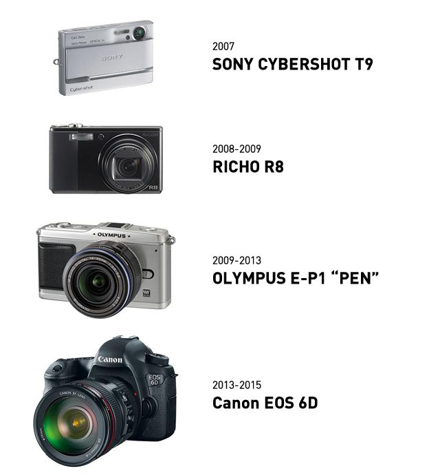 僕のカメラ遍歴